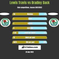 Lewis Travis vs Bradley Dack h2h player stats