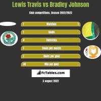 Lewis Travis vs Bradley Johnson h2h player stats