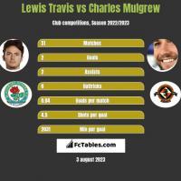 Lewis Travis vs Charles Mulgrew h2h player stats