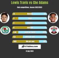 Lewis Travis vs Che Adams h2h player stats