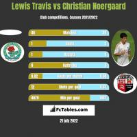 Lewis Travis vs Christian Noergaard h2h player stats