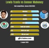 Lewis Travis vs Connor Mahoney h2h player stats