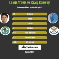 Lewis Travis vs Craig Conway h2h player stats
