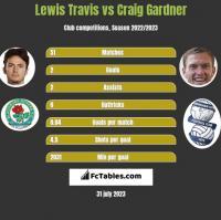 Lewis Travis vs Craig Gardner h2h player stats