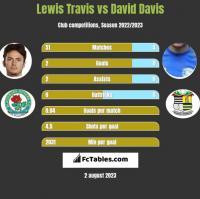 Lewis Travis vs David Davis h2h player stats