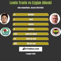 Lewis Travis vs Ezgjan Alioski h2h player stats