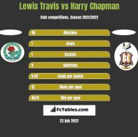 Lewis Travis vs Harry Chapman h2h player stats