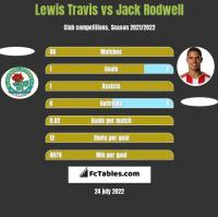 Lewis Travis vs Jack Rodwell h2h player stats