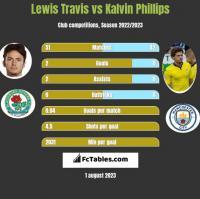 Lewis Travis vs Kalvin Phillips h2h player stats