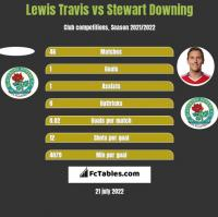 Lewis Travis vs Stewart Downing h2h player stats