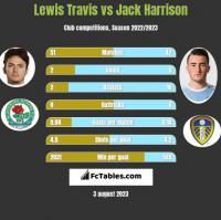 Lewis Travis vs Jack Harrison h2h player stats