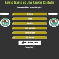 Lewis Travis vs Joe Rankin-Costello h2h player stats