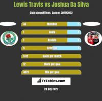 Lewis Travis vs Joshua Da Silva h2h player stats