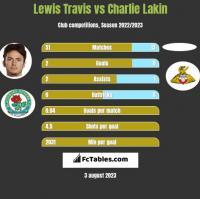 Lewis Travis vs Charlie Lakin h2h player stats
