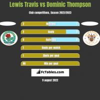 Lewis Travis vs Dominic Thompson h2h player stats