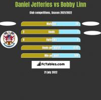 Daniel Jefferies vs Bobby Linn h2h player stats