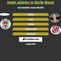 Daniel Jefferies vs Martin Woods h2h player stats