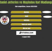 Daniel Jefferies vs Mayindou Karl Madianga h2h player stats