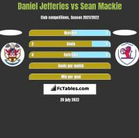 Daniel Jefferies vs Sean Mackie h2h player stats