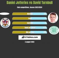 Daniel Jefferies vs David Turnbull h2h player stats