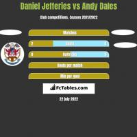 Daniel Jefferies vs Andy Dales h2h player stats