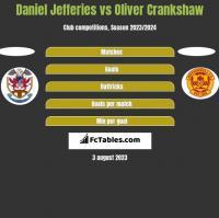 Daniel Jefferies vs Oliver Crankshaw h2h player stats