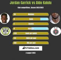 Jordan Garrick vs Aldo Kalulu h2h player stats