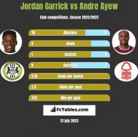Jordan Garrick vs Andre Ayew h2h player stats