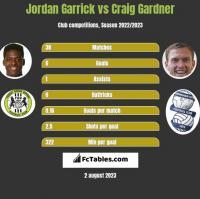 Jordan Garrick vs Craig Gardner h2h player stats