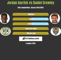 Jordan Garrick vs Daniel Crowley h2h player stats