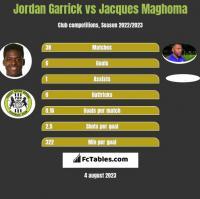 Jordan Garrick vs Jacques Maghoma h2h player stats