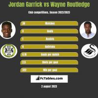 Jordan Garrick vs Wayne Routledge h2h player stats