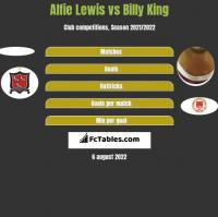 Alfie Lewis vs Billy King h2h player stats