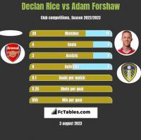 Declan Rice vs Adam Forshaw h2h player stats