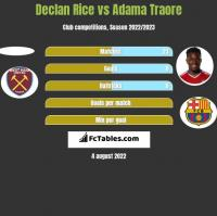 Declan Rice vs Adama Traore h2h player stats