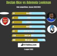 Declan Rice vs Ademola Lookman h2h player stats