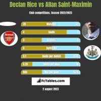 Declan Rice vs Allan Saint-Maximin h2h player stats