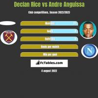 Declan Rice vs Andre Anguissa h2h player stats