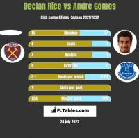 Declan Rice vs Andre Gomes h2h player stats