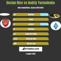 Declan Rice vs Andrij Jarmołenko h2h player stats
