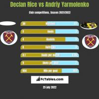 Declan Rice vs Andriy Yarmolenko h2h player stats