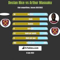 Declan Rice vs Arthur Masuaku h2h player stats