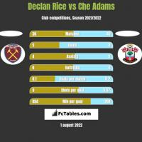 Declan Rice vs Che Adams h2h player stats