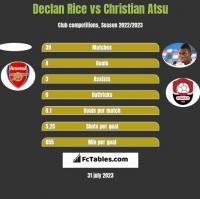 Declan Rice vs Christian Atsu h2h player stats