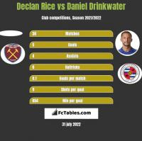Declan Rice vs Daniel Drinkwater h2h player stats