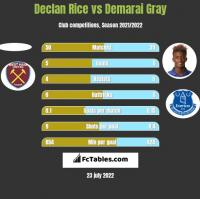 Declan Rice vs Demarai Gray h2h player stats