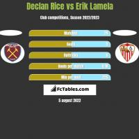 Declan Rice vs Erik Lamela h2h player stats