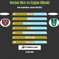 Declan Rice vs Ezgjan Alioski h2h player stats