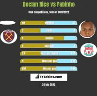 Declan Rice vs Fabinho h2h player stats