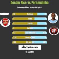 Declan Rice vs Fernandinho h2h player stats